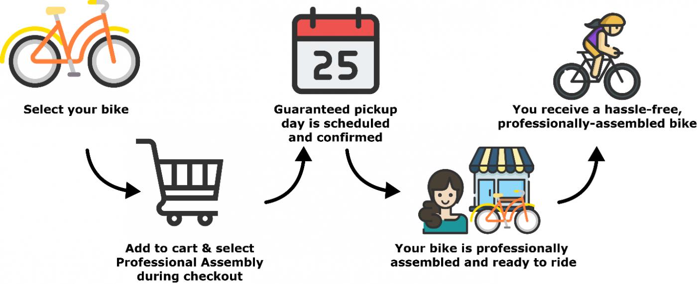 Diagram Explaining Professionally Assembled eBikes